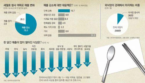 2014년 5월 세월호 여파 외식산업 동향